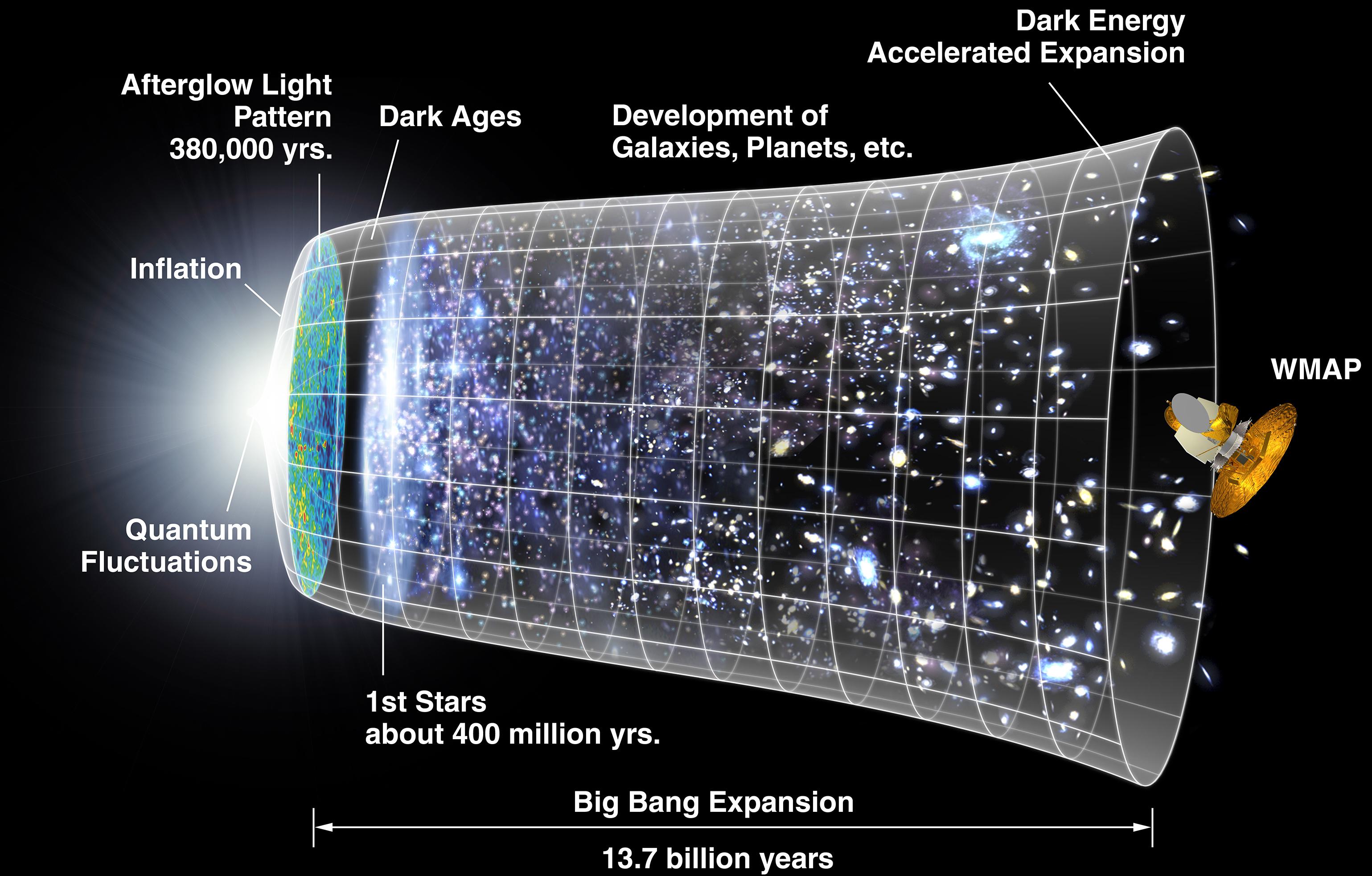 ציר הזמן של המפץ הגדול